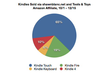 Kindle Sales Breakdown